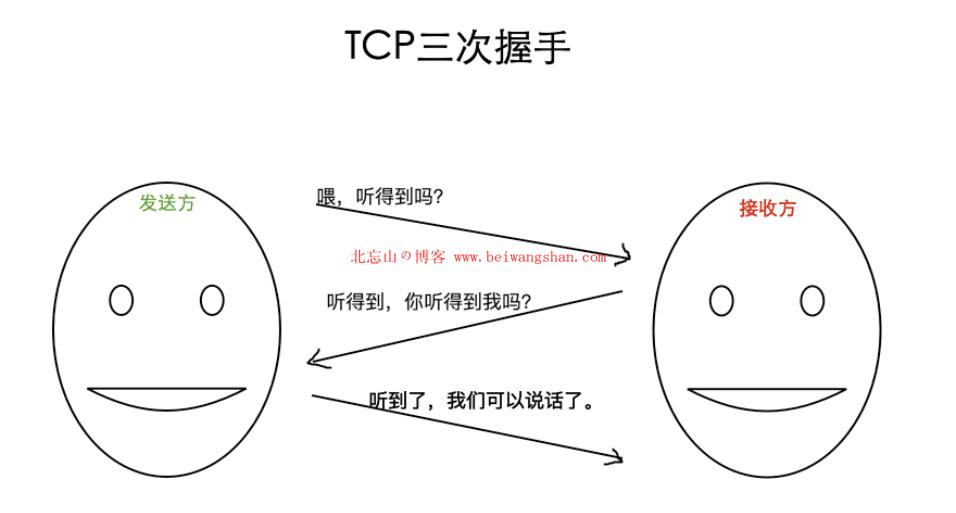 HTTP 与 HTTPS 的区别-3