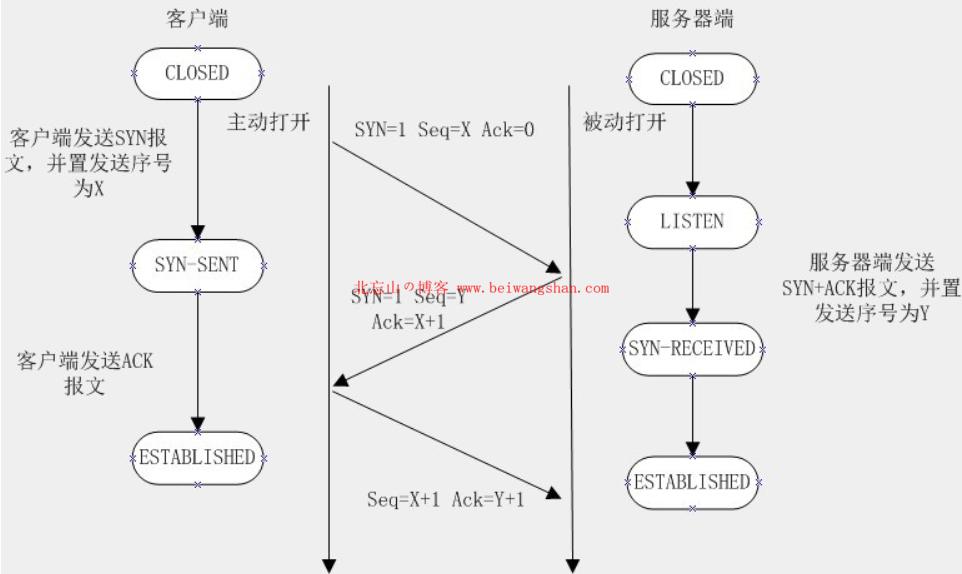 HTTP 与 HTTPS 的区别-2