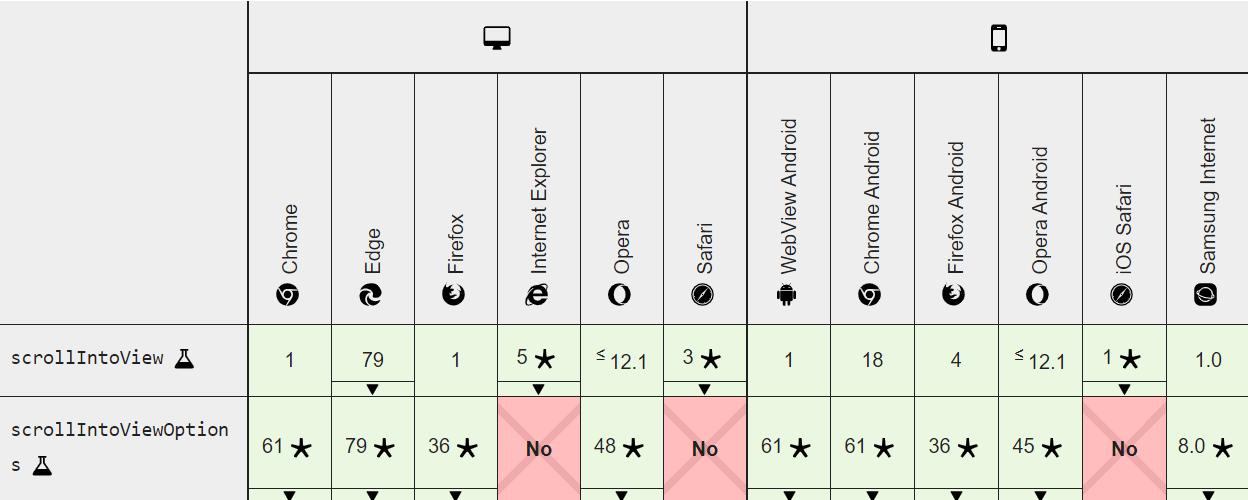 使用Element.scrollIntoView()让页面滚动到指定位置
