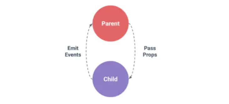 vue父组件如何向子组件传参,子组件如何修改父组件的值,字父组件的通信问题的探索