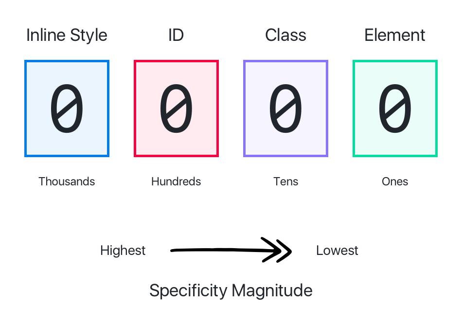 CSS 基础知识,核心知识、常见需求