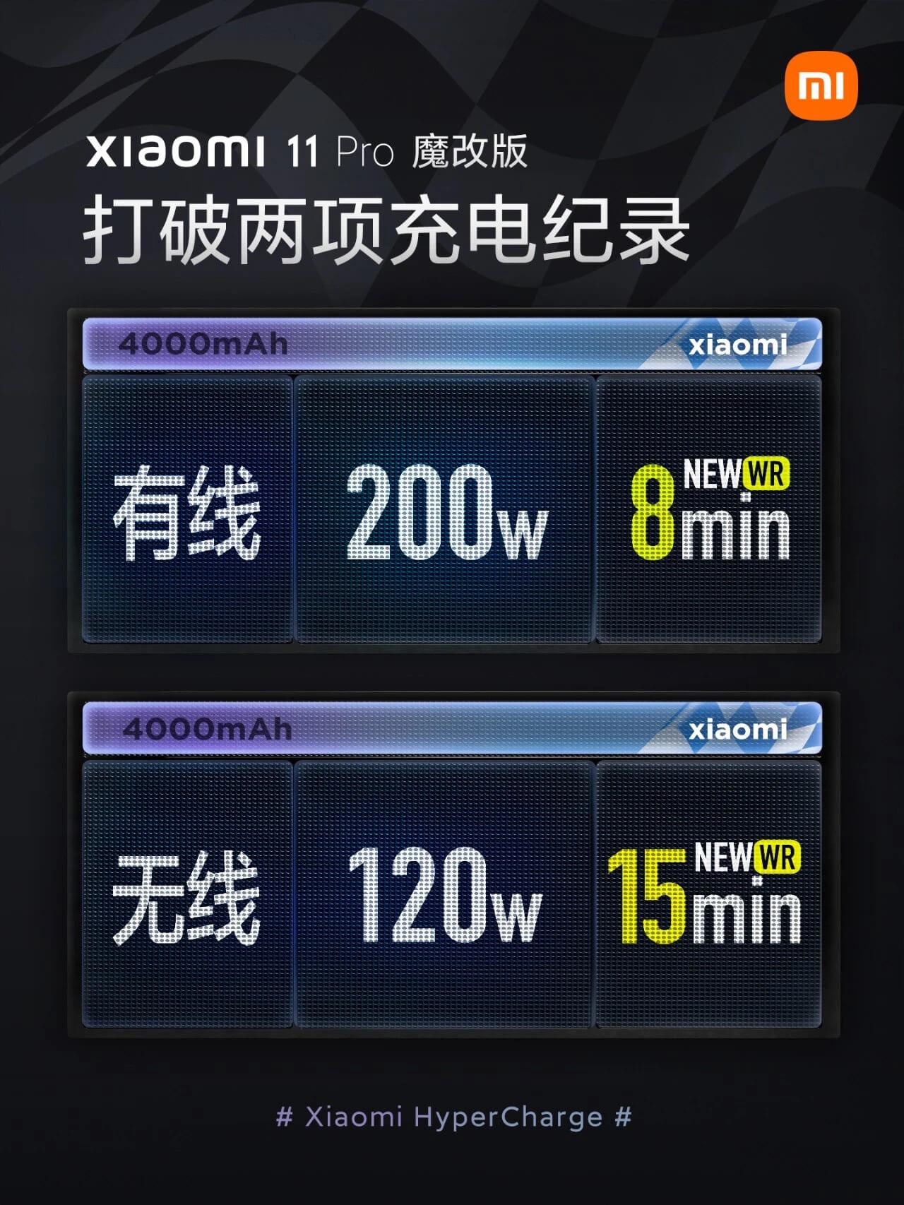 小米再创两项手机充电新纪录:200W 有线、120W 无线,最快 8 分钟充满电