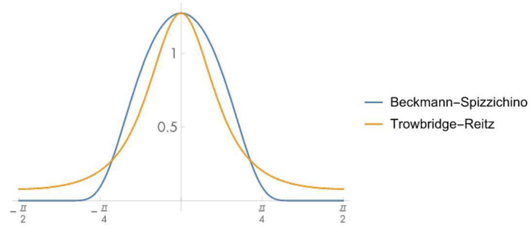 GGX和BeckmanNDF对比GGX的曲线更平滑,意味着在渲染中高光边缘更加的平滑