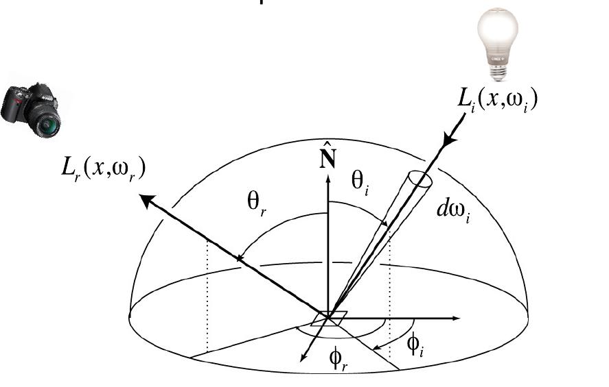 reflect_equation