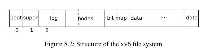 xv6 fs structure