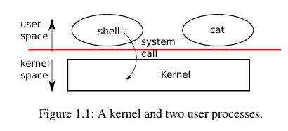 xv6kernel