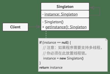[单例模式结构](https://refactoringguru.cn/design-patterns/singleton)