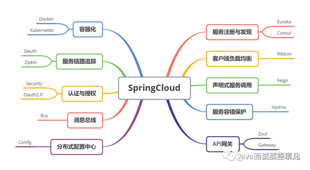 SpringCloud知识点总结