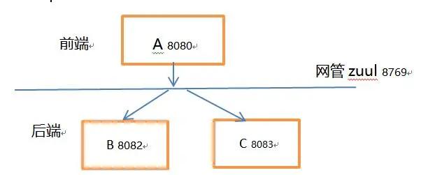 springBoot解决跨域的三种方法