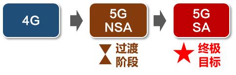 5G组网方式