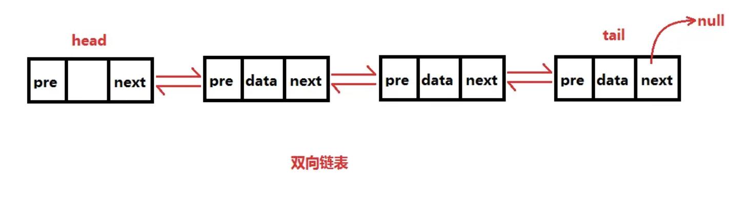 双链表(图片源自网络)