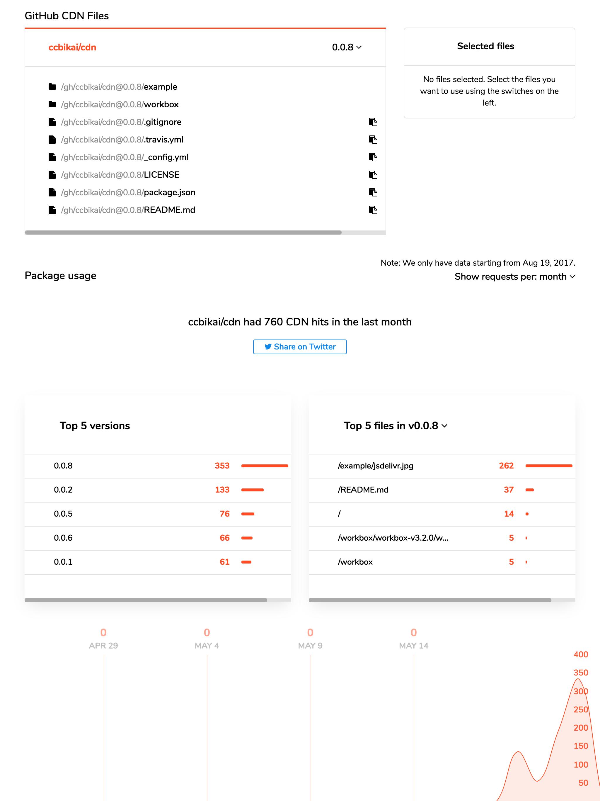 使用Github,jsDelivr,TravisCI 搭建一个轻量靠谱的免费CDN