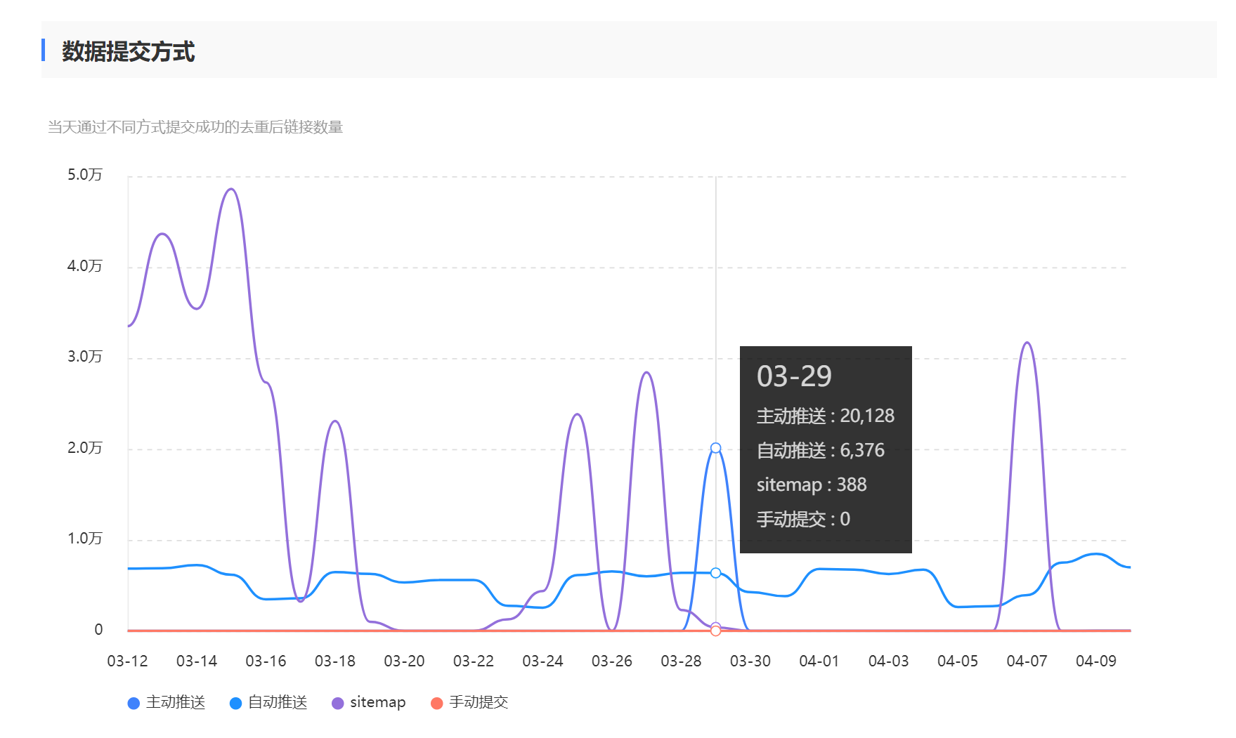百度搜索推送管理WP插件-提升博客页面百度收录效率插图4