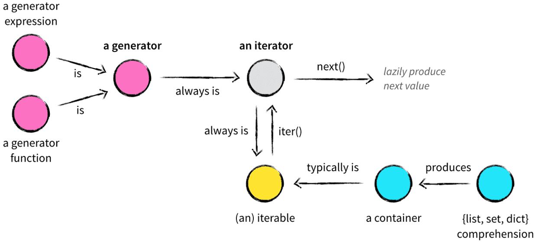 图2. 可迭代对象、迭代器、生成器关系[4]