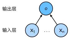 图2.线性回归是一个单层神经网络[3]