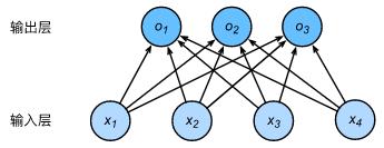 图4.Softmax多分类模型是一个单层神经网络[3]