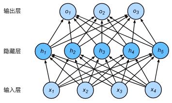 图6.含单个隐层的多层感知机[3]