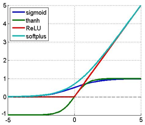 图7. 常见激活函数