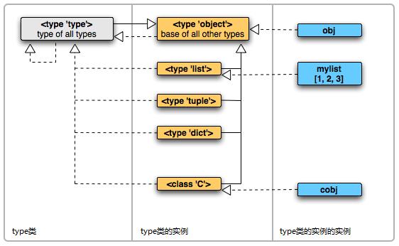 图1.object类和type类:图中虚线是实例关系、实线是继承关系[3]