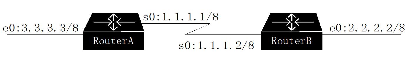 图1-1 案例:A能Ping通B,B就一定能Ping通A吗?