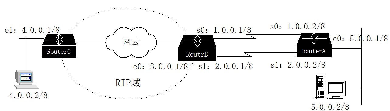 图1-2 案例:使用Traceroute命令定位不当的网络配置点