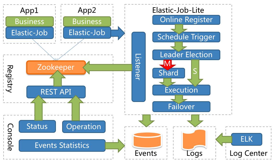 elastic_job_lite.png
