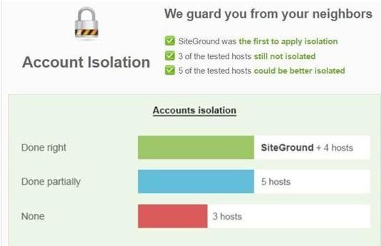 Siteground网站安全