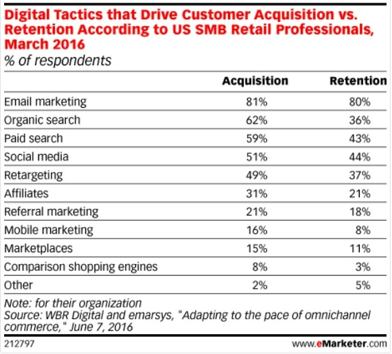This study by eMarketer backs my claim.