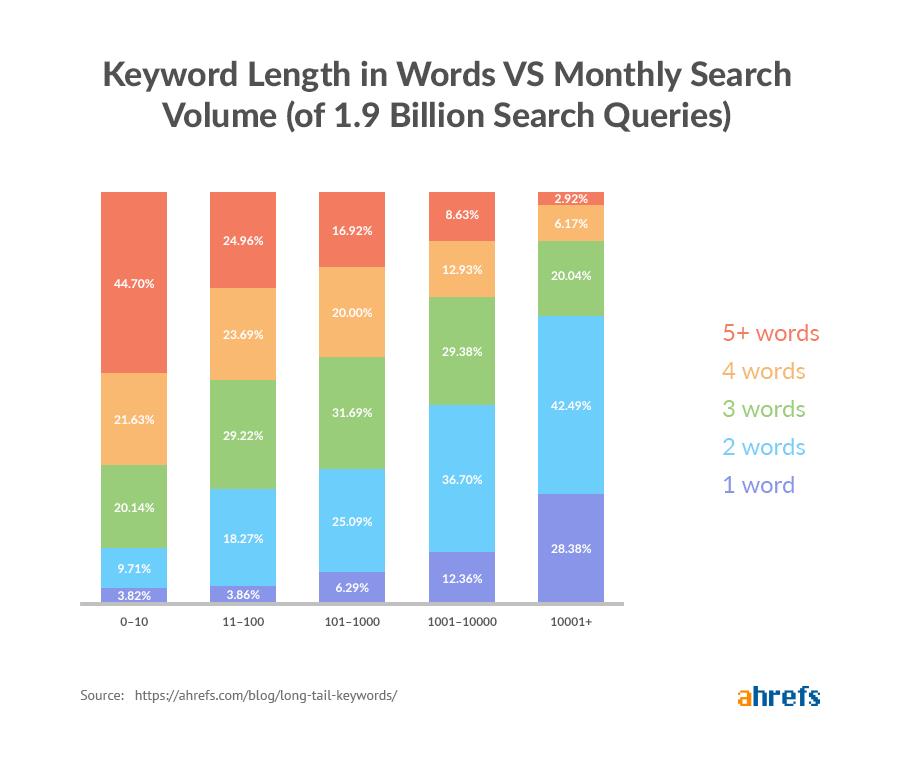 long tail keywords word length