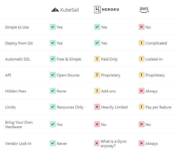 KubeSail免费无限制容器1核512MB內存使用教程