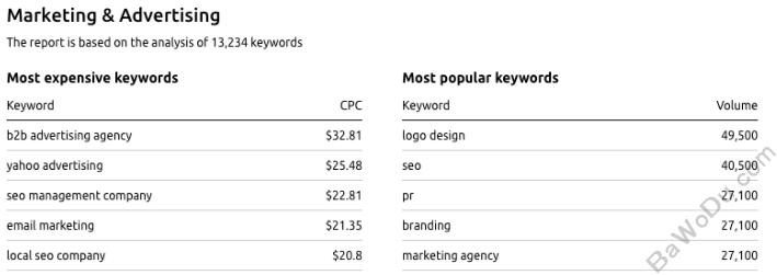 高单价Google AdSense关键词及最好Adsense Niche策略-2020年