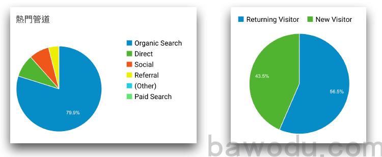 网站的搜索流量比例