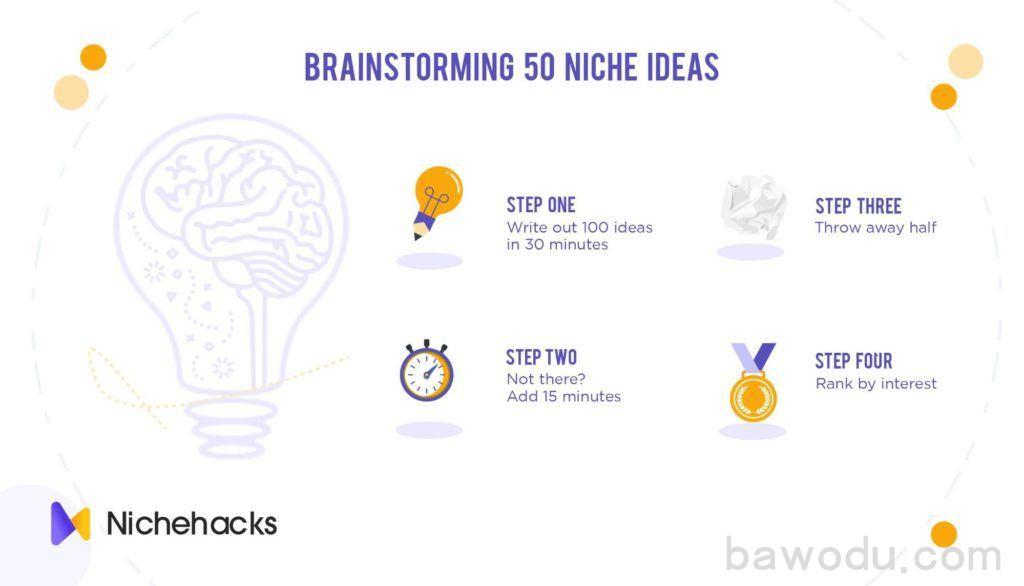 brainstorming 50 niche ideas
