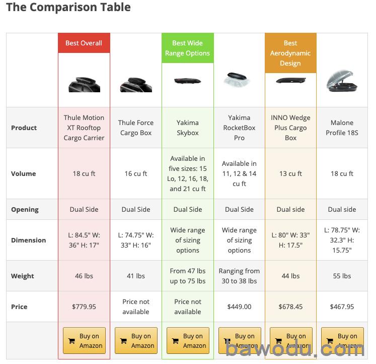 travel niche comparison table