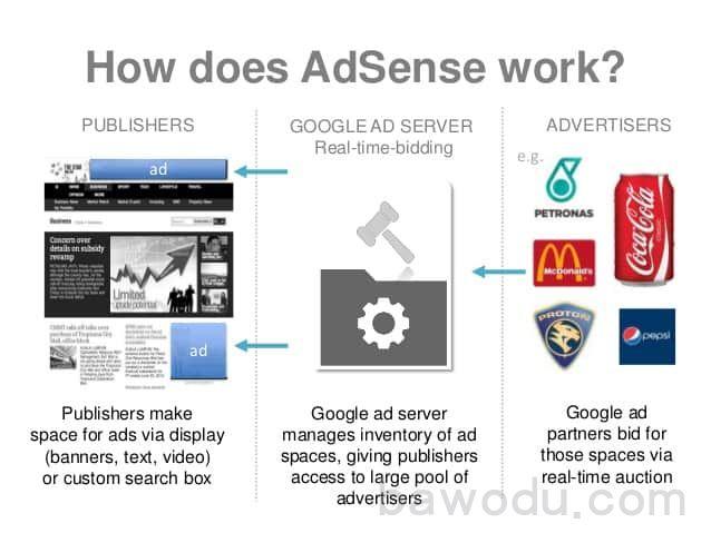 英文内容网站挂Google Adsense广告赚美金