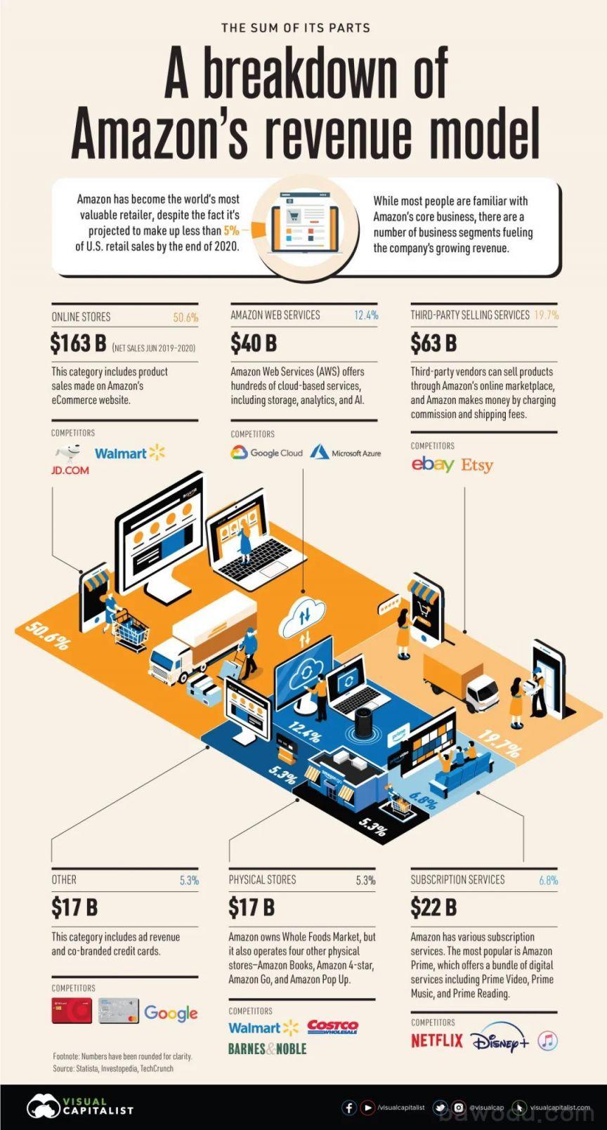 Amazon revenue model