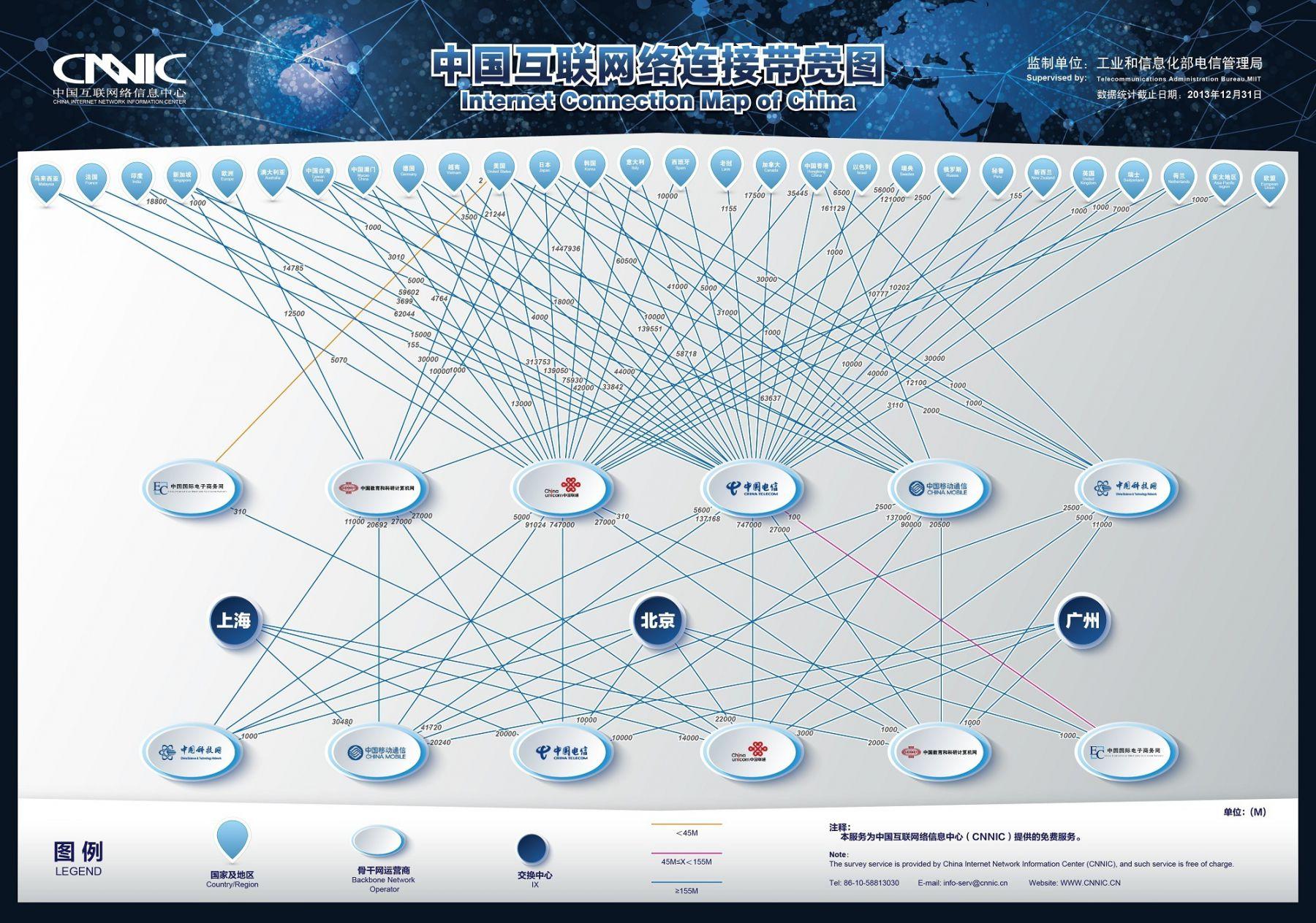 中国互联网络连接带宽图