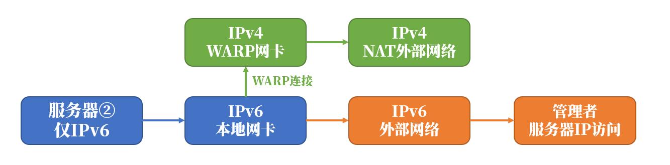 IPv6 Only VPS连接CloudFlare WARP为服务器添加IPv4网络