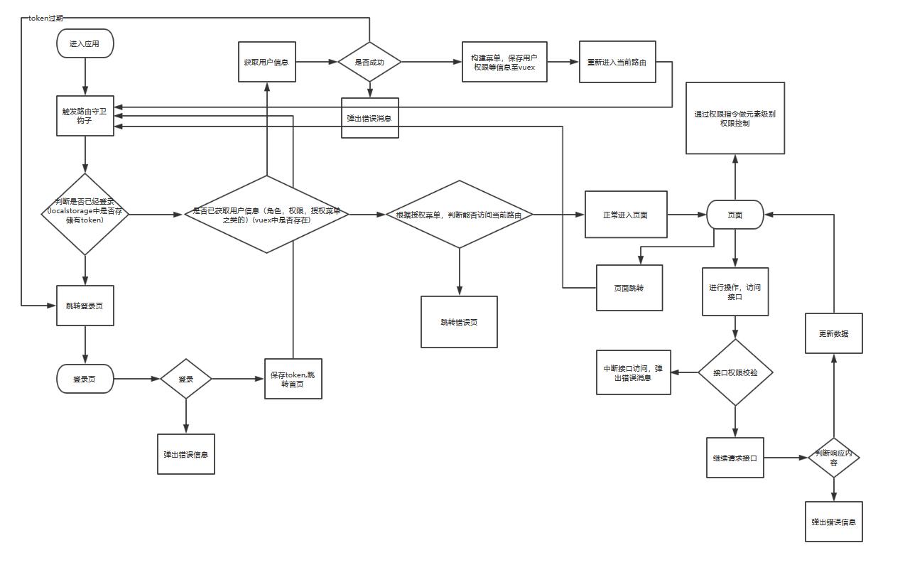 前后端分离探索——MVC项目升级的一个过渡方案