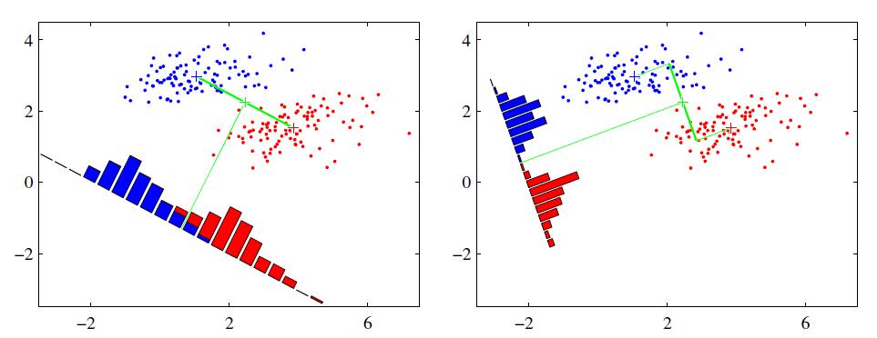《机器学习》 西瓜书实例 第 3 章: 线性模型