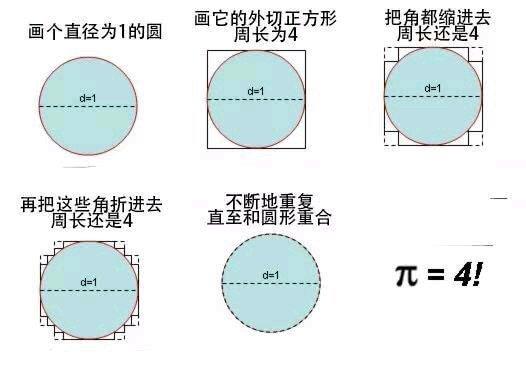 π 为什么会等于四