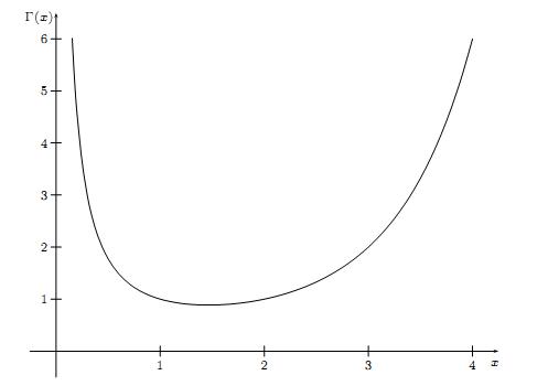 Gamma 函数详解