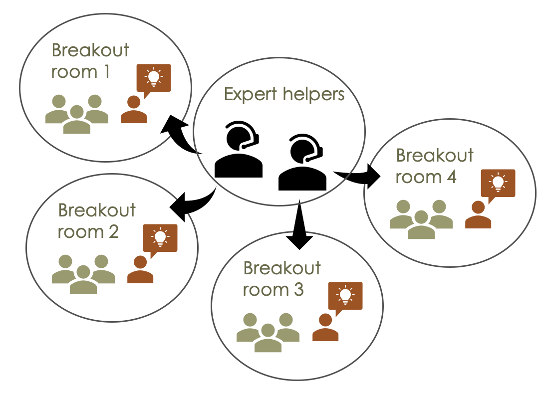 Expert helpers cycle between breakout rooms while helpers are assigned to one specific breakout room
