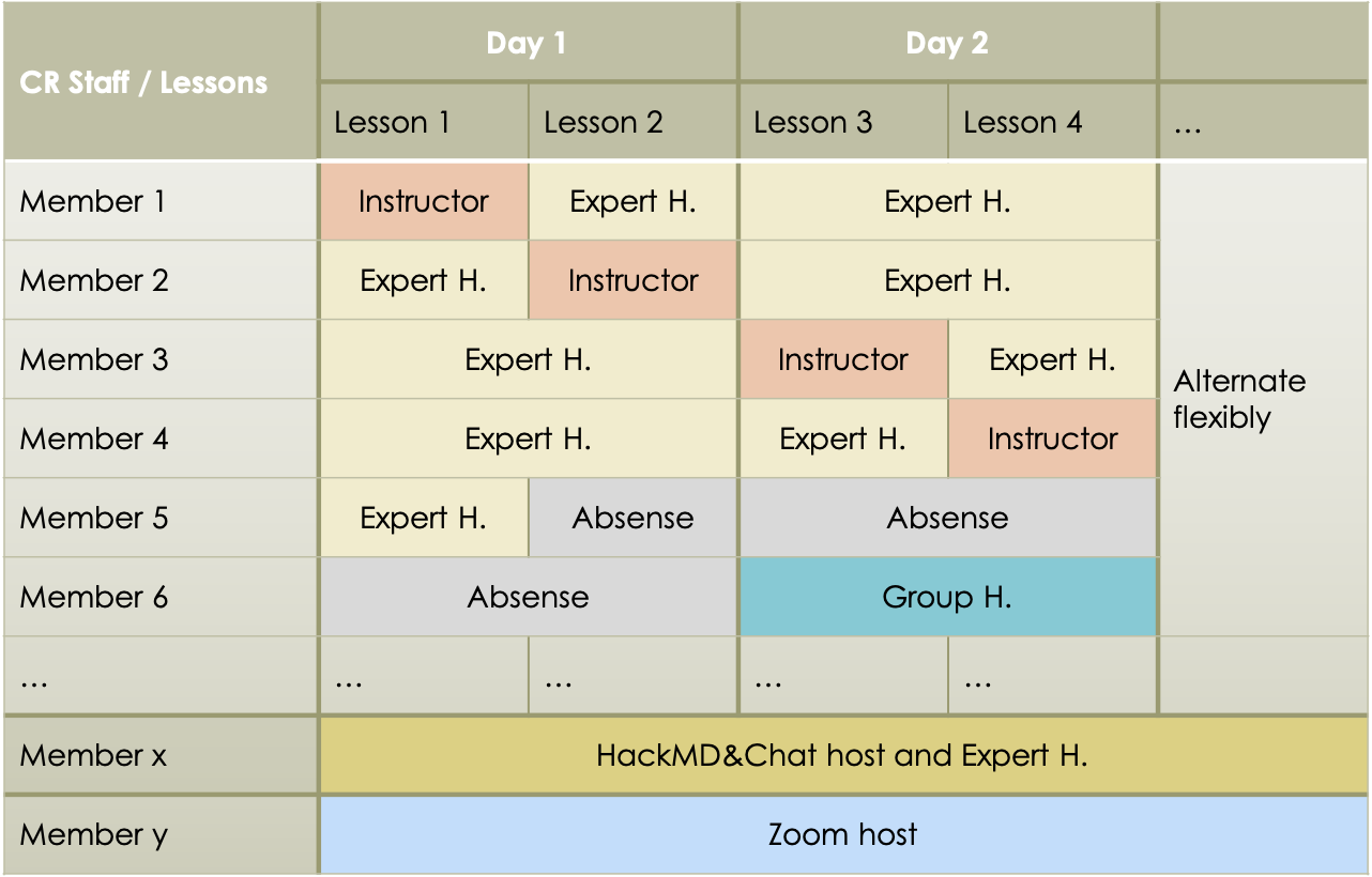 a schematic illustration to show flexible assignment of roles of instructor and expert helper