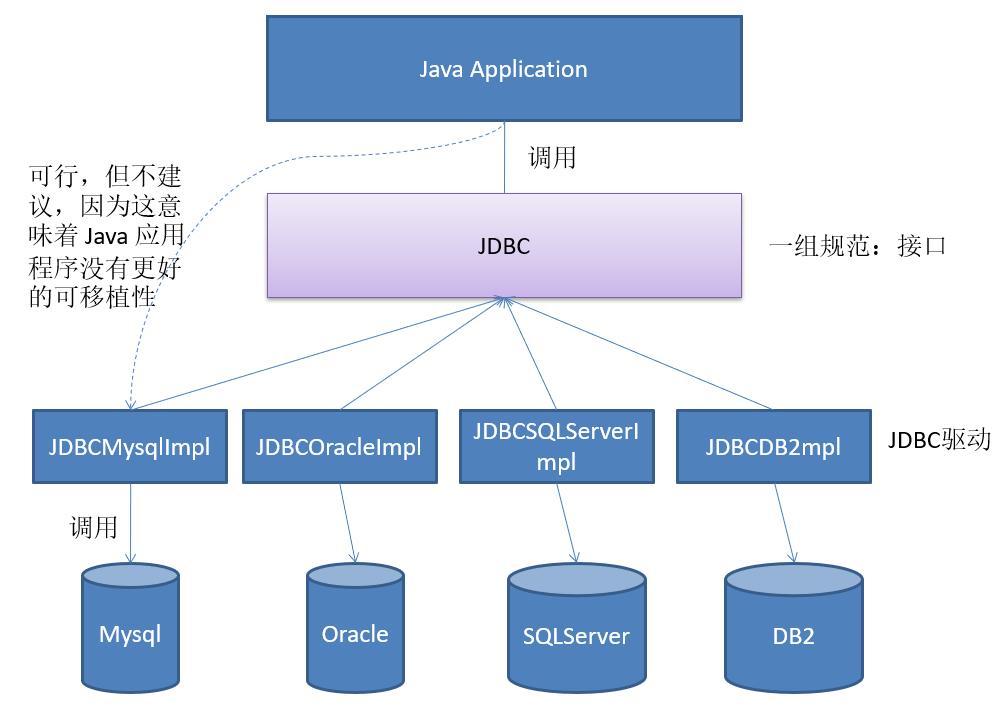JDBC_01