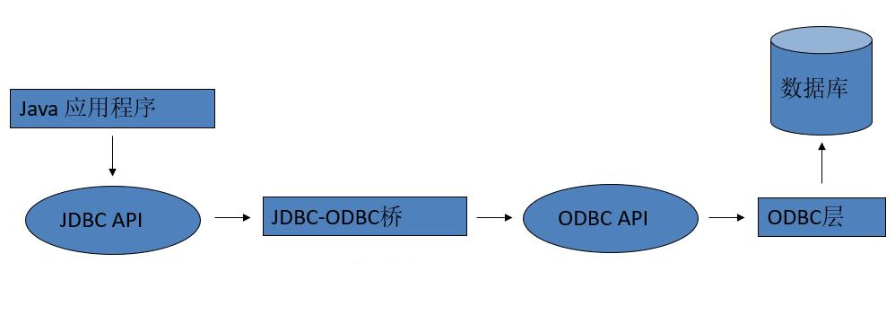 JDBC_03