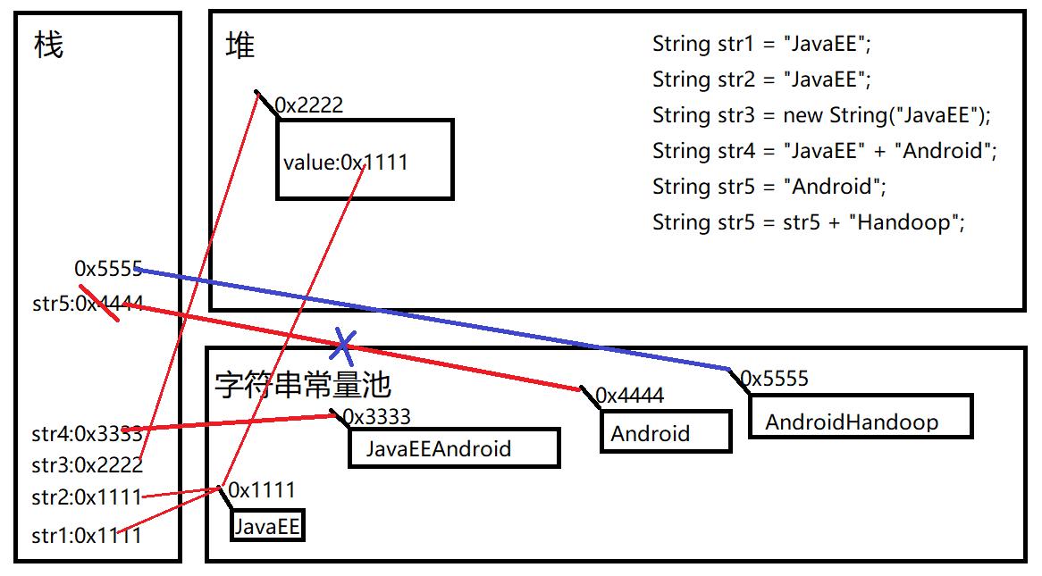 String内存
