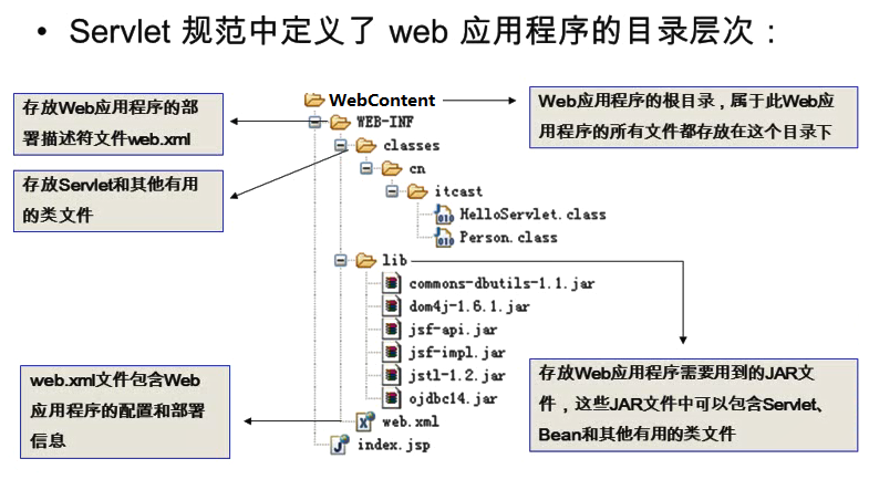 JavaWeb1-1.1