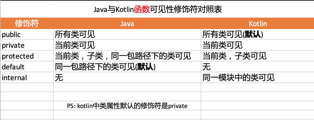 Java与Kotlin函数可见性修饰符对照表