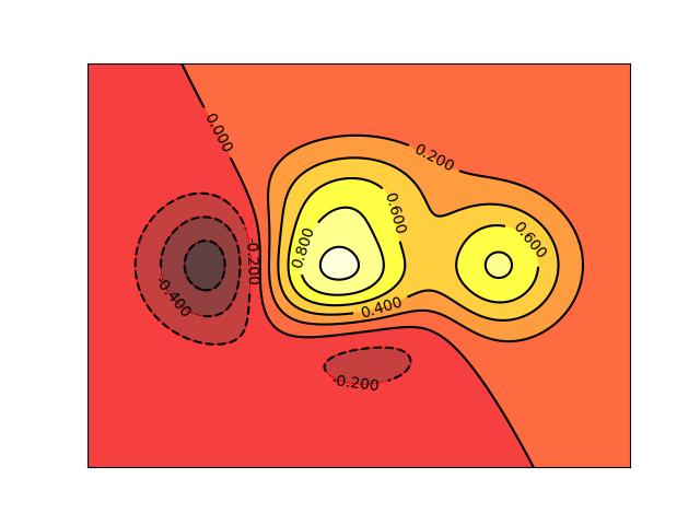figure contours